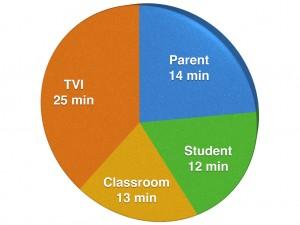 Pie chart: Parent, 14 min; Student, 12 min; Classroom, 13 min; TVI, 25 min
