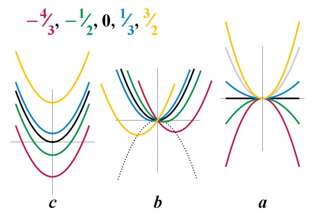Graphs of quadratic equations (credit: Wikipedia Commons)